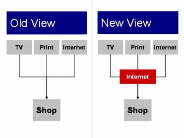 role of internet