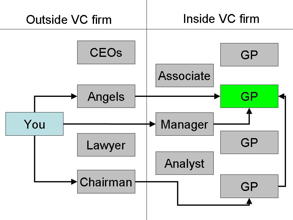 Find VC